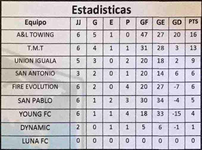 Mundi_Soccer_League_Tabla